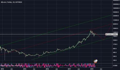 BTCUSD: test, bitcoin long term
