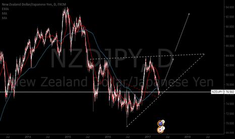 NZDJPY: NZDJPY Food for thought