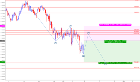 EURCHF: A good opportunity for Shorting EURCHF