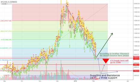 BTCUSD: bitcoin trend analysis