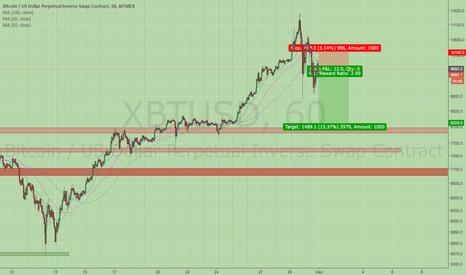 XBTUSD: The normal 30% to 40% correction