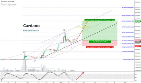 ADABTC: Cardano [ADABTC] Wave 5