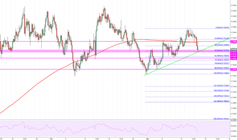 NZDUSD: Possibly finding support...