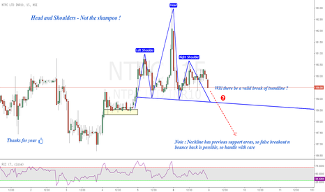 NTPC: NTPC : Head and Shoulders Pattern [15mins]