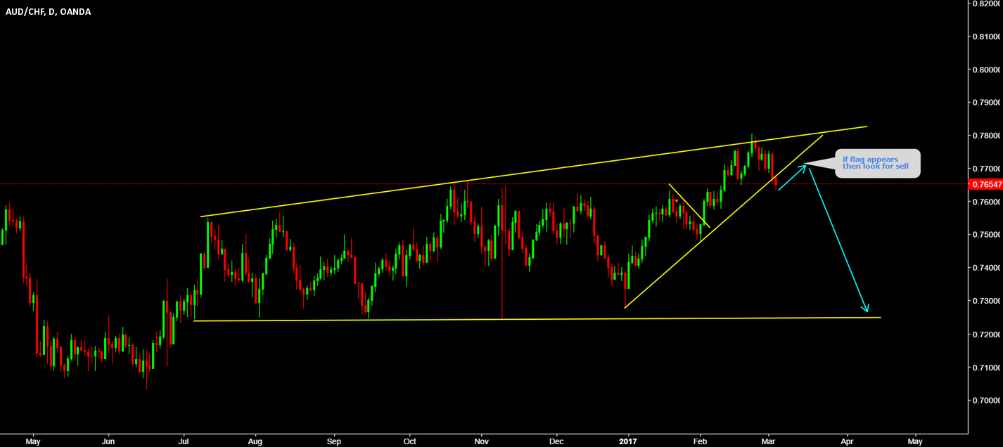 AUDCHF Watch for flag..........!!!!!!!!!!11