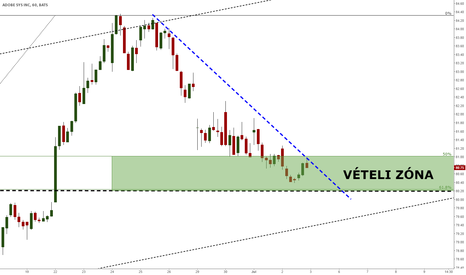 ADBE: ADOBE - waiting for short term trendbreak