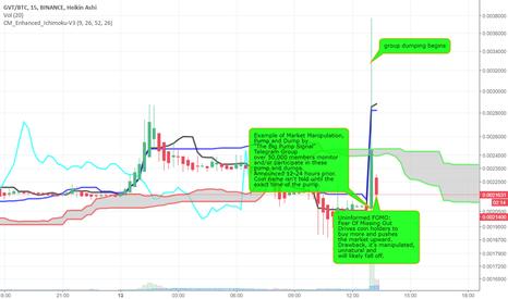 "GVTBTC: ""The Big Pump Signal"" - Market Manipulation by Pump and Dump"