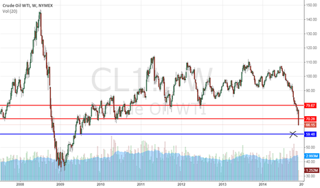 CL1!: OIL down Strong