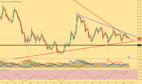 XAGUSD: Silver Weekly View