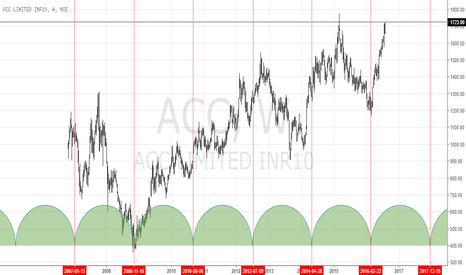 ACC: ACC forming a cycle pattern in weekly chart