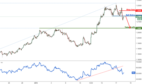 EURUSD: EURUSD major support broken, prepare for a drop