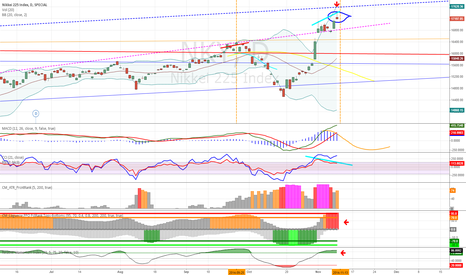 NKY: Nikkei a good short candidate