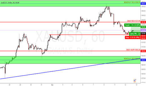 XAUUSD: first try