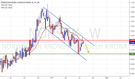 NOKSEK: Down trend