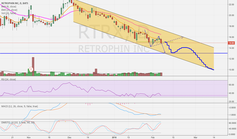 RTRX: Downtrend Channel Short Set Up