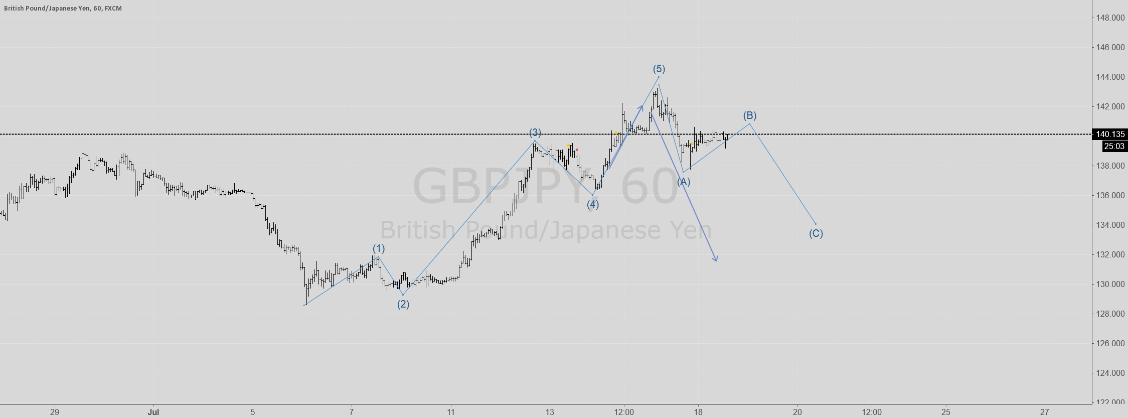 CHECK GBPJPY IN 1 HOUR