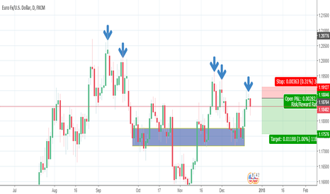 EURUSD: Euro Dollar Short