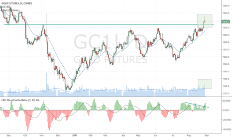 GC1!: Caution on Gold