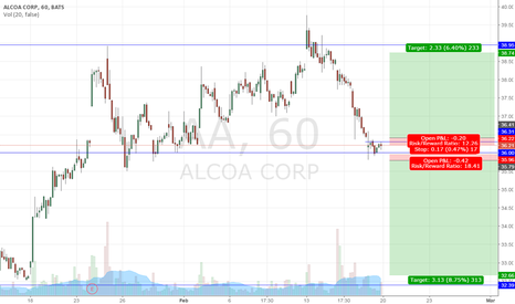 AA: Alcoa consolidating at support