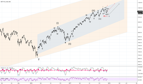 NIFTY: Nifty 50 Targeting Well Above 11,000