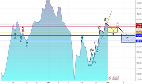 BTCUSD: Dayli BTC/USD Correction waves by Elliot and Fibonacci.