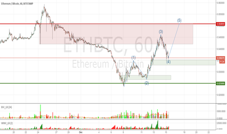 ETHBTC:  ETHBTC: looking for 5th pulse in Elliot Wave pattern