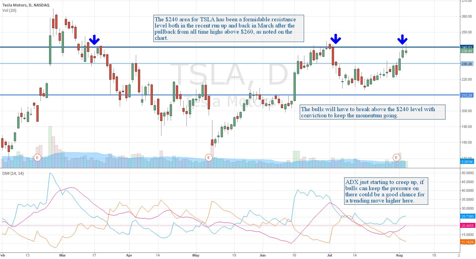 TSLA Struggles at $240