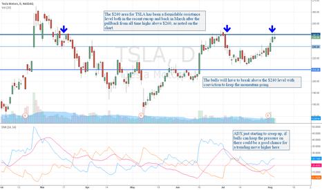 TSLA: TSLA Struggles at $240