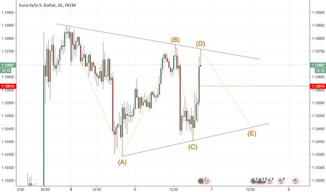 EURUSD: Triangle