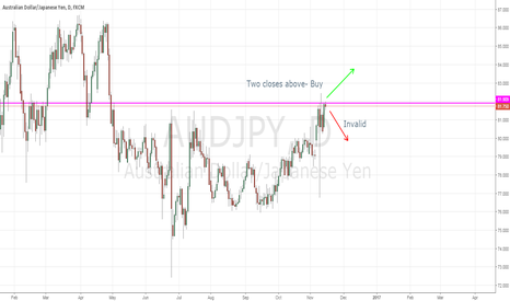 AUDJPY: Possible long term resistance breakout