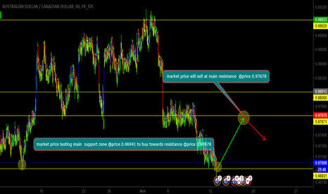 AUDCAD: audcad wilbuy off main support towards resistance
