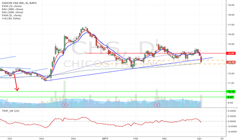 CHS: CHS - H&S formation Short from $12.96/13.34 to $9.57