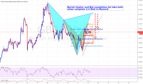 GBPAUD: Berish Cypher and Bat completion let take both when complete 1:1