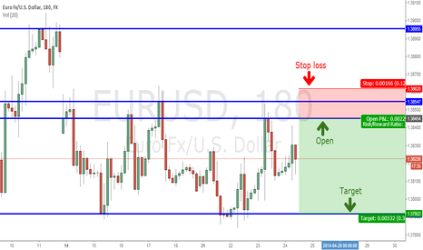 EURUSD: EUR/USD - Tell your Opinion