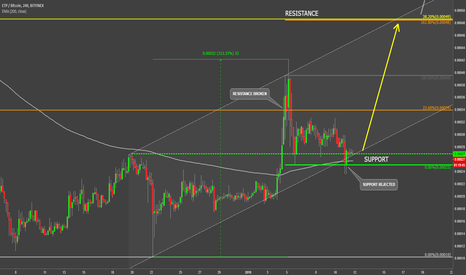 ETPBTC: Metaverse VS Bitcoin Reversal Probability