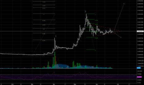 XRPBTC: XRP ABCD - waiting triangle breakout