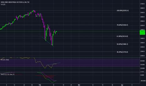 DJI: Dow Bullish divergence