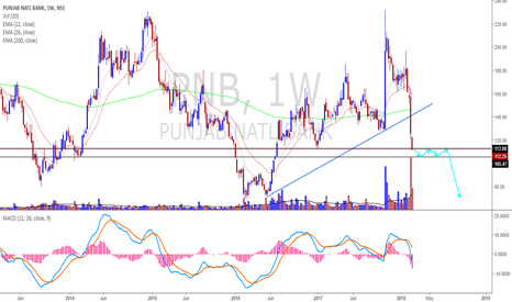 PNB: PNB - MORE DOWNSIDE POSSIBLE