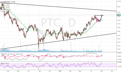 PTC: PTC INDIA: lONG Clear Breakout - Targets 90