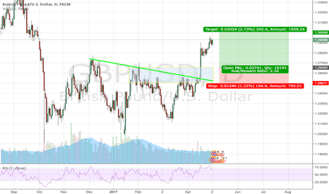 GBPUSD: Potential Long on GBP/USD
