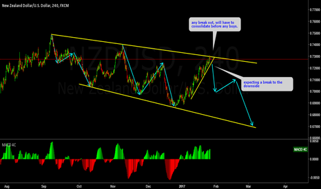 NZDUSD: NZDUSD watching for sells