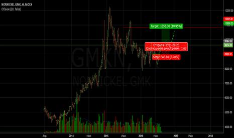 GMKN: Внимание на никель.Тест диапозона продаж.