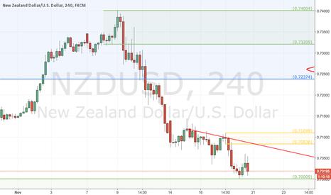 NZDUSD: Potential Short on NZDUSD