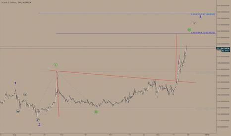 ZECUSDT: Zcash/USD