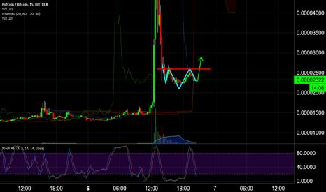 POTBTC: $PotCoin New Market Cycle