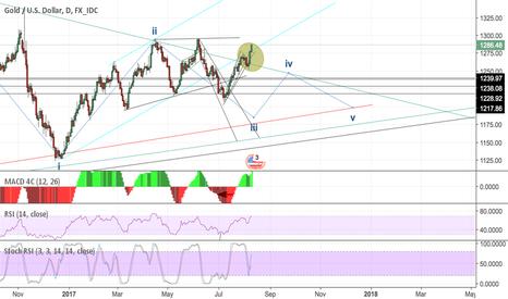 XAUUSD: Gold officially broken out of Long term Triangle?