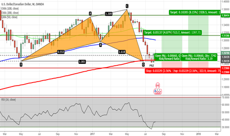 USDCAD: USDCAD - Shark Pattern Completed