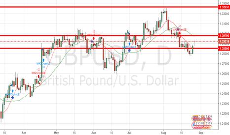 GBPUSD: GBP/USD Forecast August 28, 2017, Technical Analysis