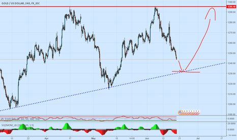 XAUUSD: I place my entries and exits where