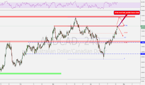 AUDCAD: Two important levels to watch!